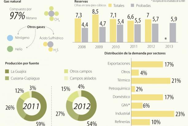 Los cuatro pasos que Colombia está dando para vivir un boom en la producción de gas